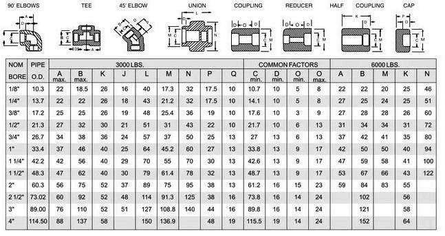 Carbon Steel Socket Weld Fittings Dimensions